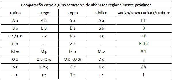 Tabela Runas